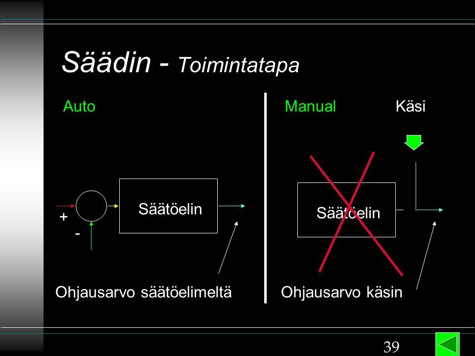 Säädin - Toimintatapa Auto Manual Käsi Säätöelin Säätöelin + -