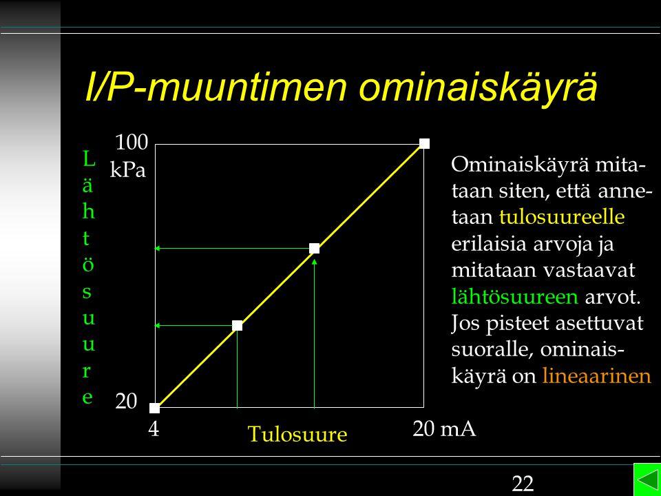 I/P-muuntimen ominaiskäyrä