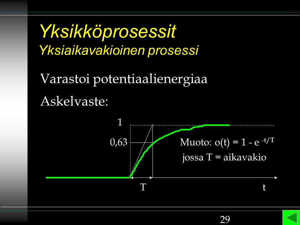 Yksikköprosessit Yksiaikavakioinen prosessi