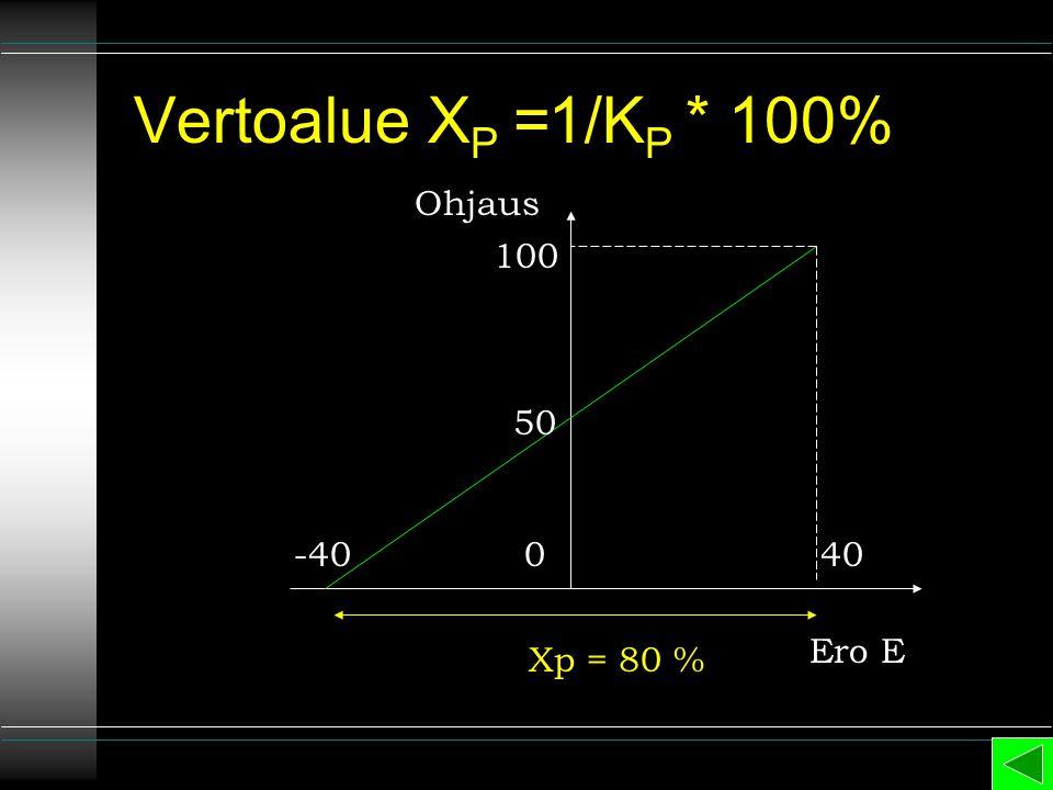 Vertoalue XP =1/KP * 100% Ohjaus 100 50 -40 40 Ero E Xp = 80 %