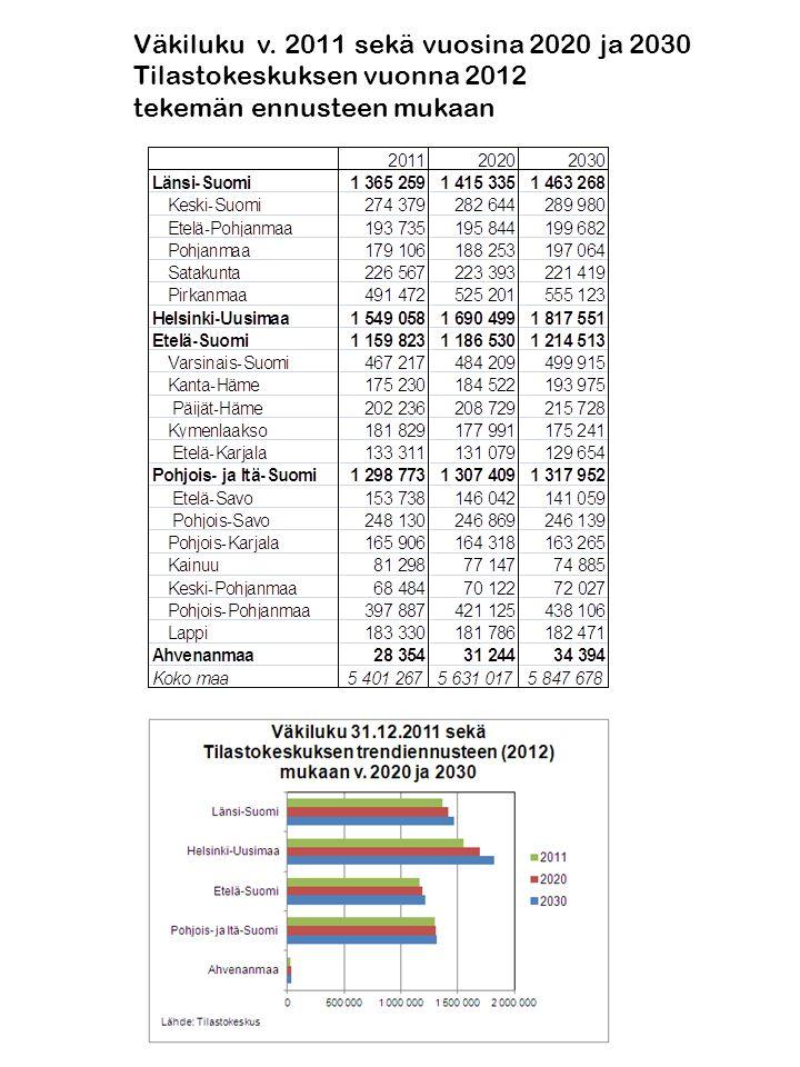 Väkiluku v. 2011 sekä vuosina 2020 ja 2030 Tilastokeskuksen vuonna 2012