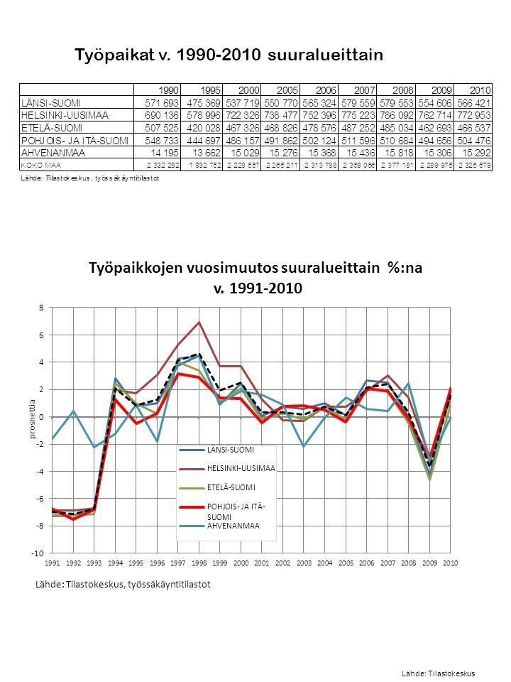 Työpaikat v. 1990-2010 suuralueittain