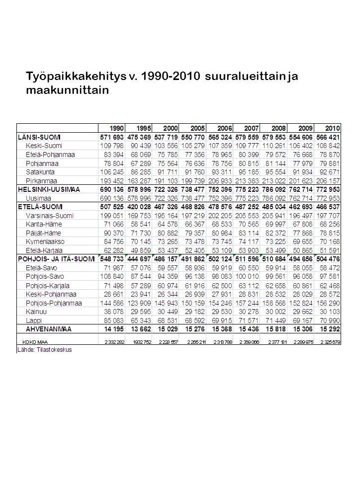 Työpaikkakehitys v. 1990-2010 suuralueittain ja