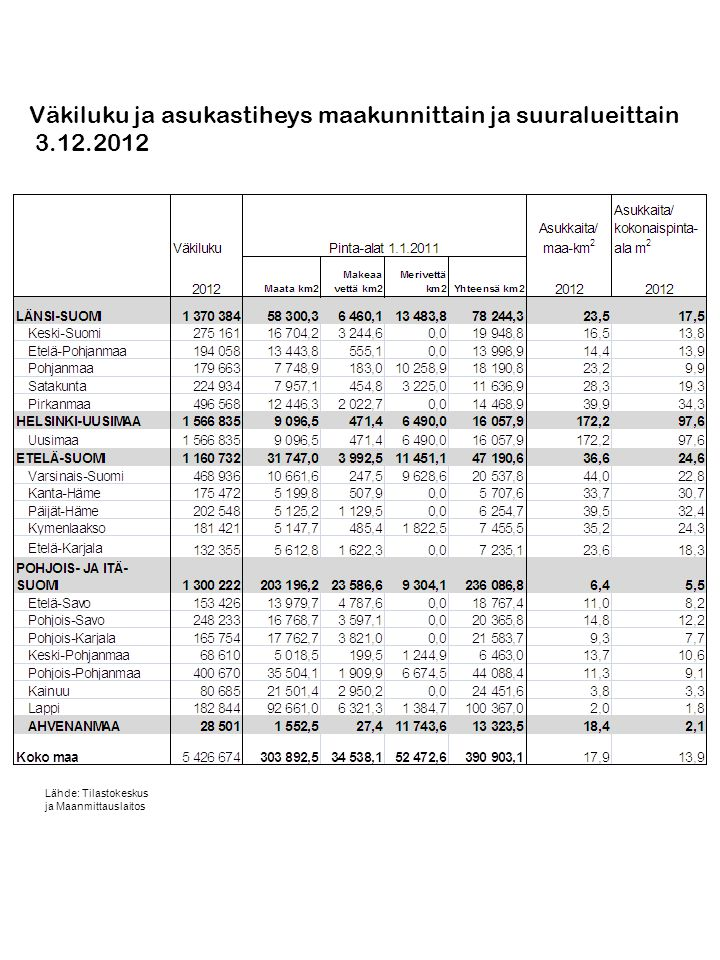Väkiluku ja asukastiheys maakunnittain ja suuralueittain 3.12.2012