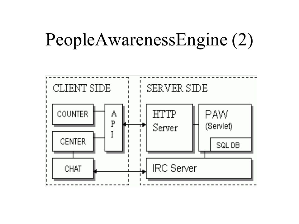 PeopleAwarenessEngine (2)