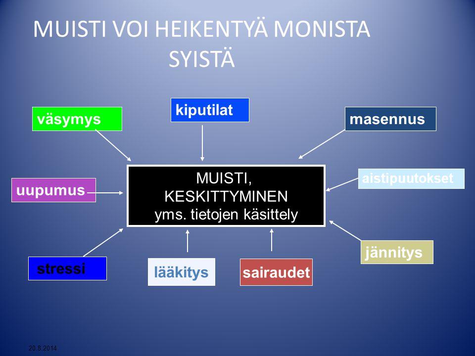 MUISTI VOI HEIKENTYÄ MONISTA SYISTÄ