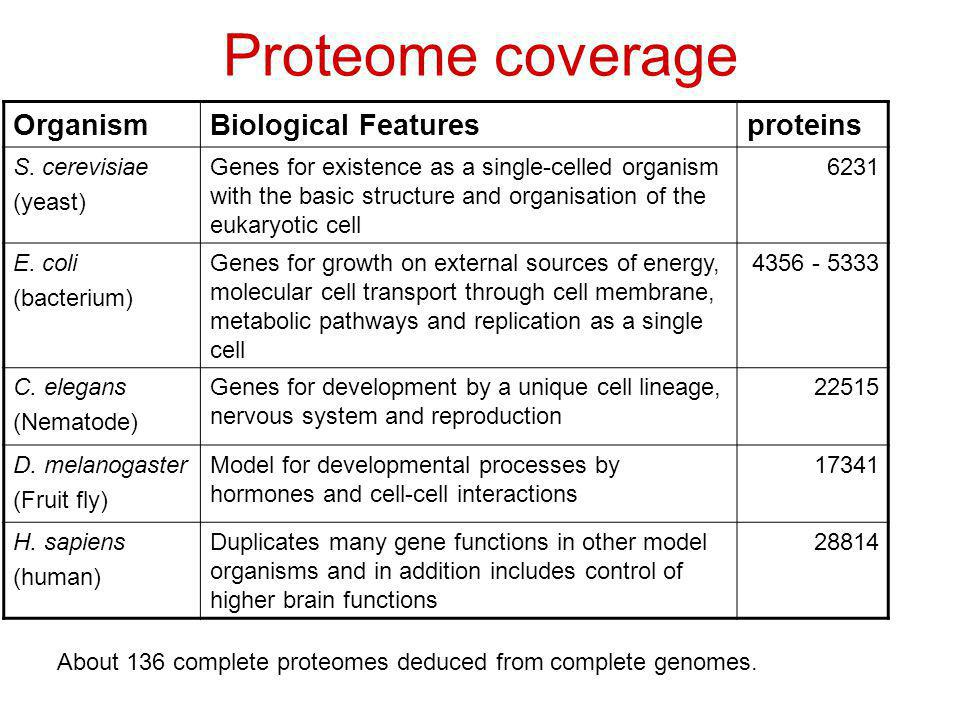 Proteome coverage Organism Biological Features proteins S. cerevisiae
