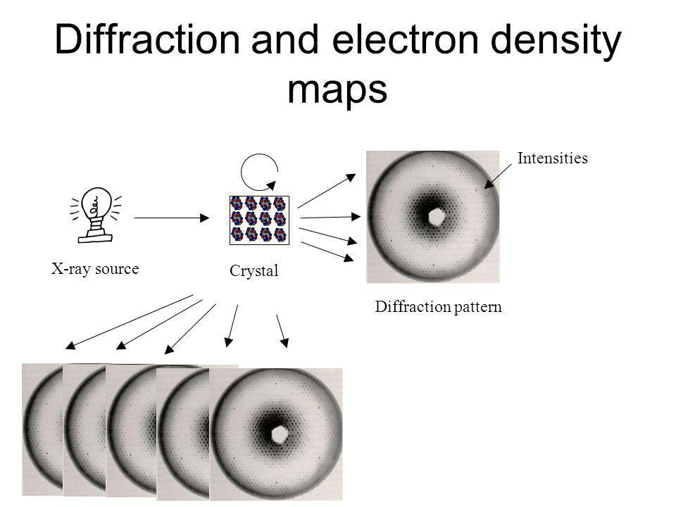 Diffraction and electron density maps