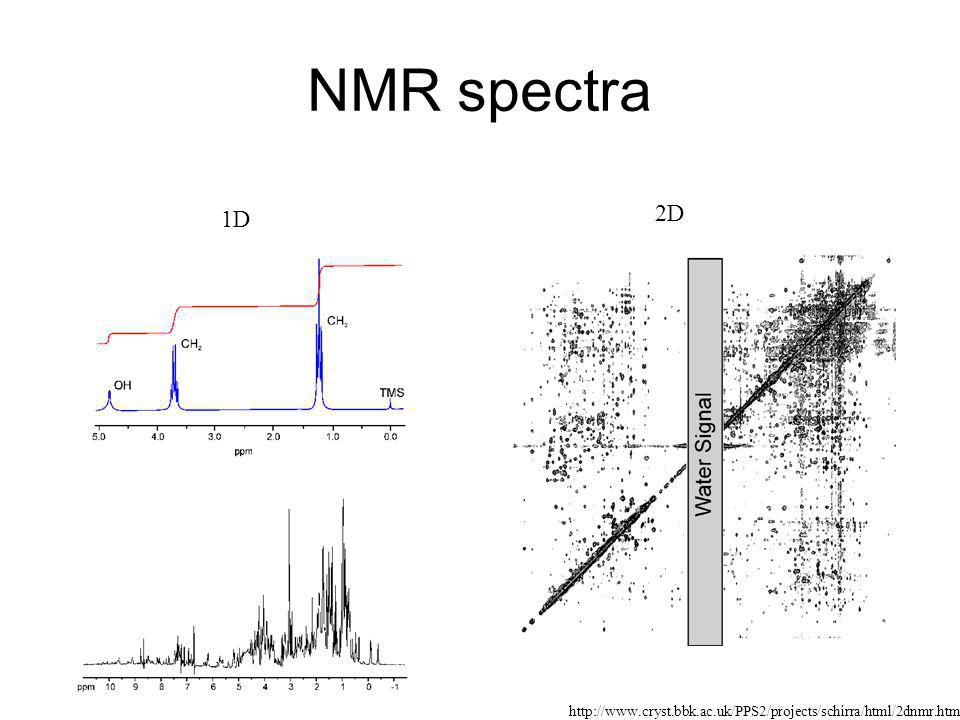 NMR spectra 1D 2D http://www.cryst.bbk.ac.uk/PPS2/projects/schirra/html/2dnmr.htm