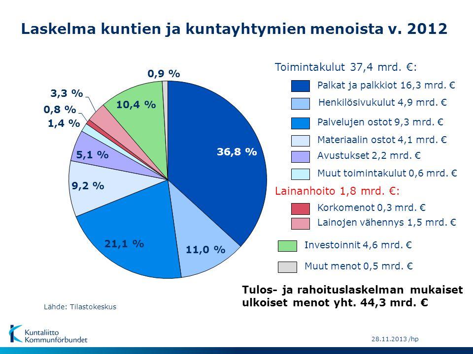 Laskelma kuntien ja kuntayhtymien menoista v. 2012