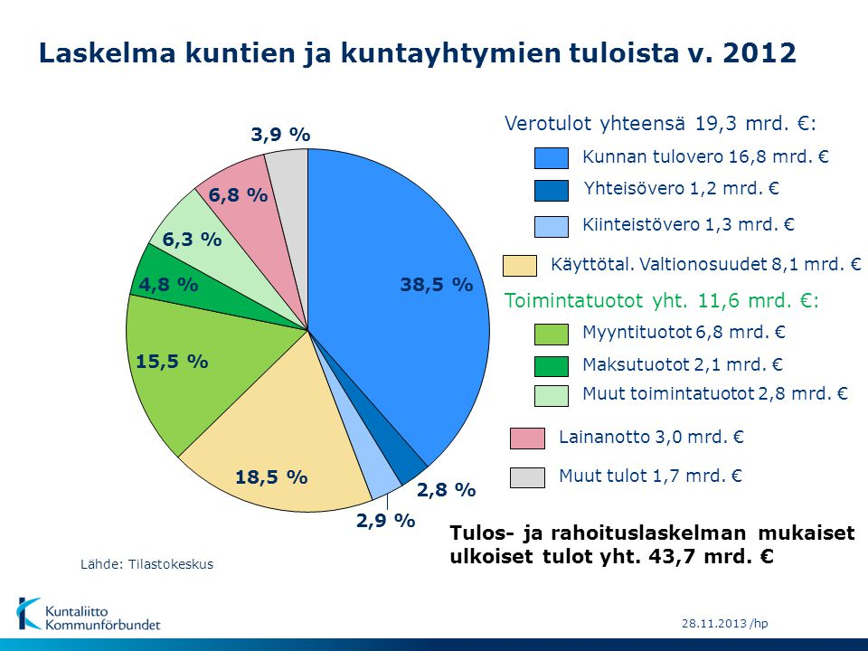 Laskelma kuntien ja kuntayhtymien tuloista v. 2012