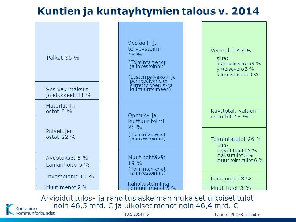 Kuntien ja kuntayhtymien talous v. 2014