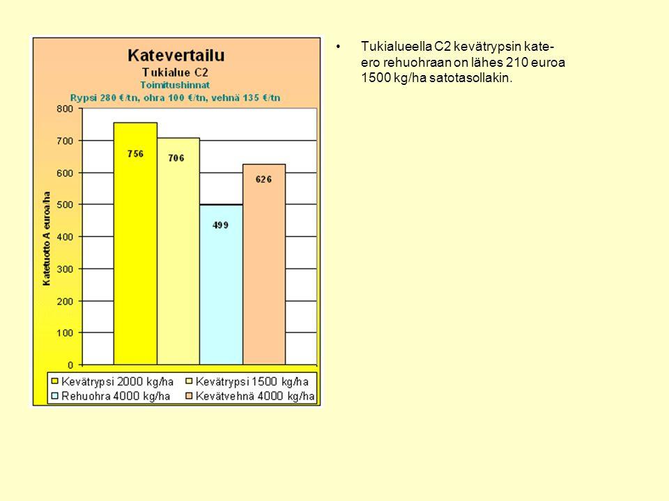 Tukialueella C2 kevätrypsin kate-ero rehuohraan on lähes 210 euroa 1500 kg/ha satotasollakin.