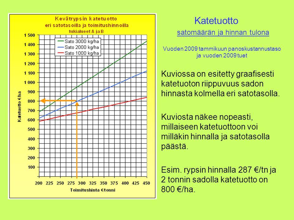 Katetuotto satomäärän ja hinnan tulona. Vuoden 2009 tammikuun panoskustannustaso ja vuoden 2009 tuet.