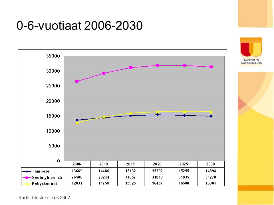0-6-vuotiaat 2006-2030 Lähde: Tilastokeskus 2007