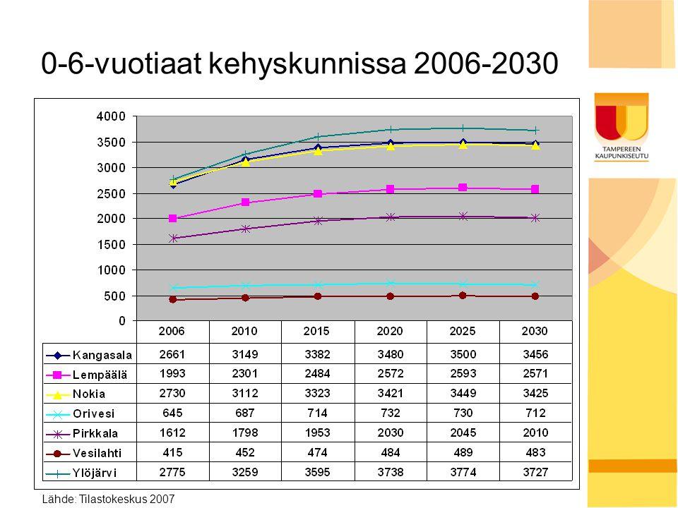0-6-vuotiaat kehyskunnissa 2006-2030