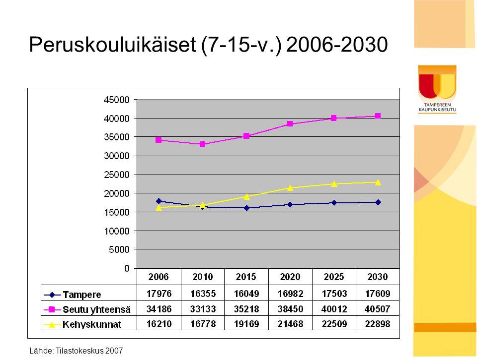 Peruskouluikäiset (7-15-v.) 2006-2030