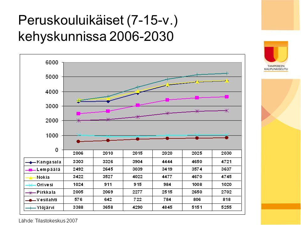 Peruskouluikäiset (7-15-v.) kehyskunnissa 2006-2030