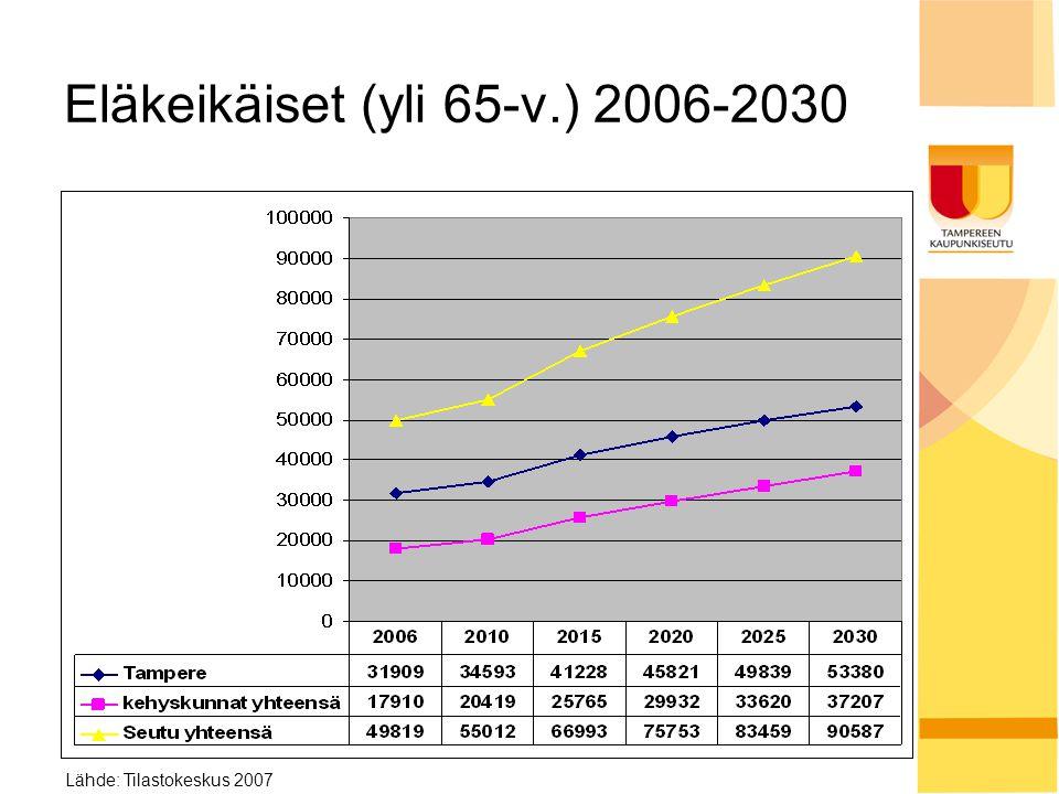 Eläkeikäiset (yli 65-v.) 2006-2030