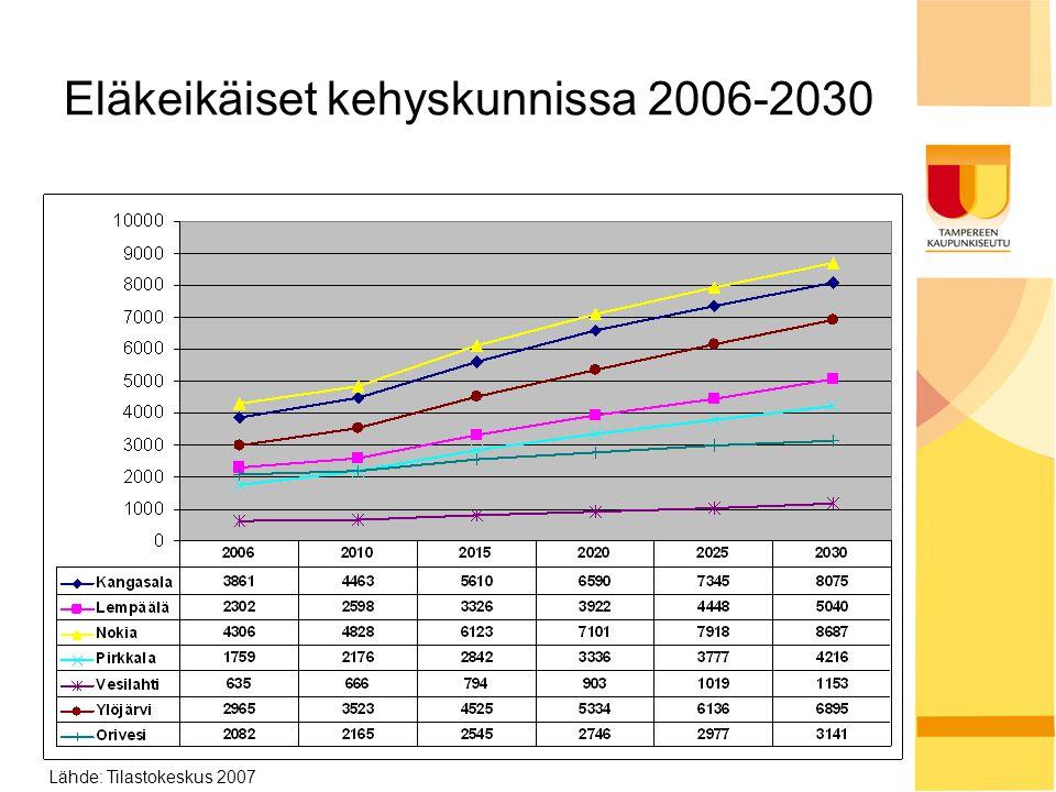 Eläkeikäiset kehyskunnissa 2006-2030