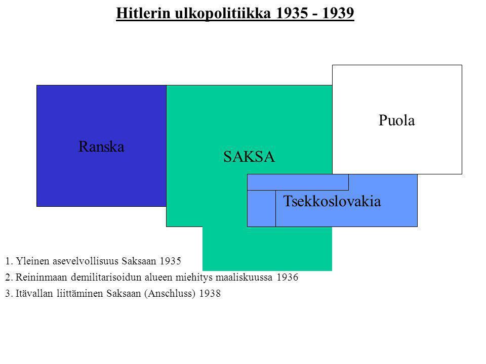 Hitlerin ulkopolitiikka 1935 - 1939