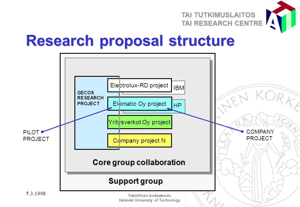 research proposal structure Writing proposals: structure 1 if phd research proposal naveen kumar sample business proposal presentation daryll cabagay.