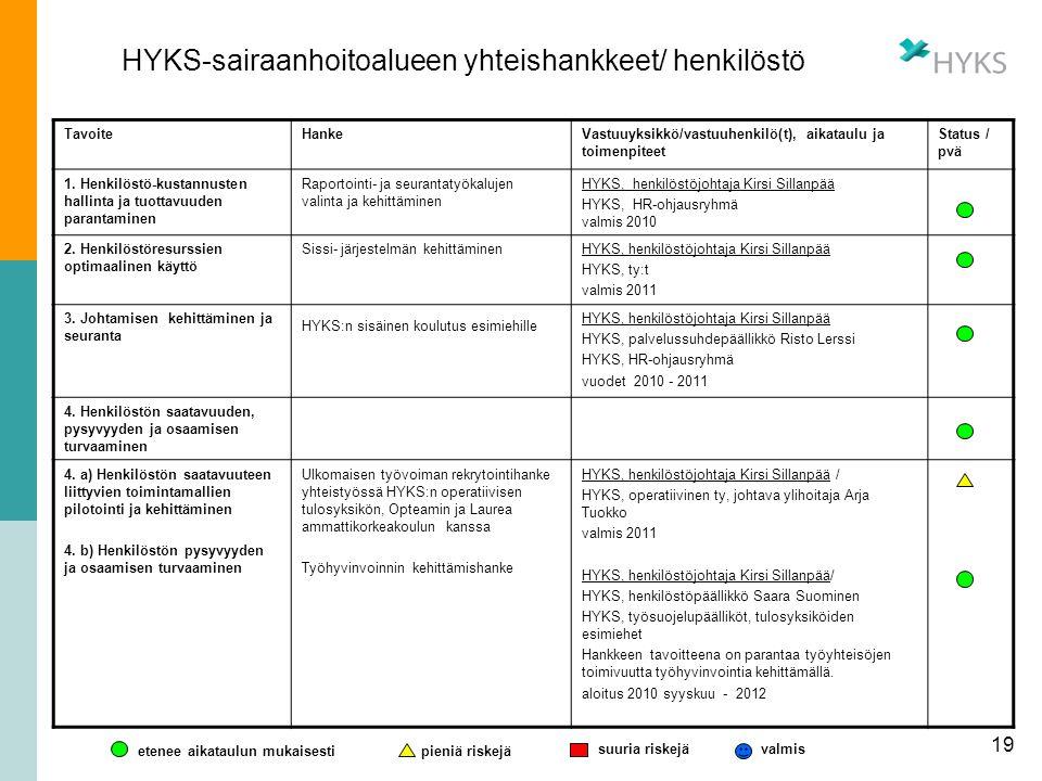 HYKS-sairaanhoitoalueen yhteishankkeet/ henkilöstö