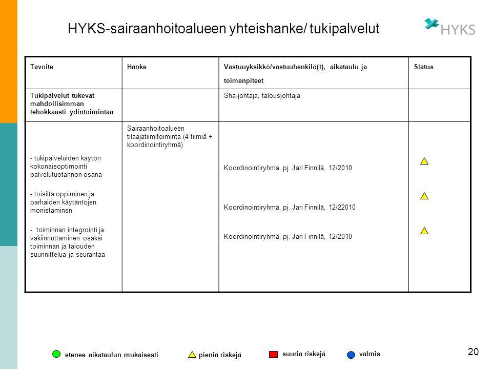 HYKS-sairaanhoitoalueen yhteishanke/ tukipalvelut