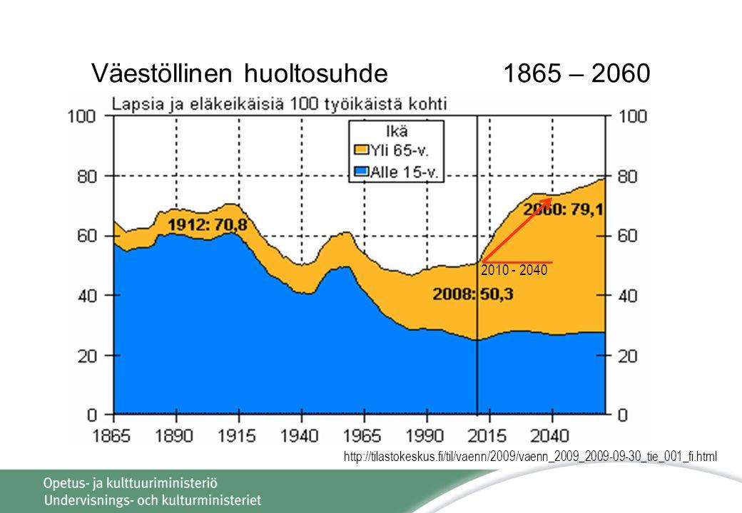 Väestöllinen huoltosuhde 1865 – 2060 Demografisk försörjningsbalans