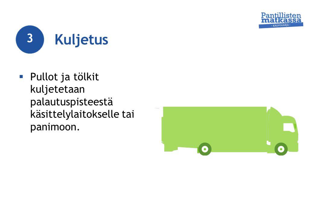 Kuljetus 3 Pullot ja tölkit kuljetetaan palautuspisteestä käsittelylaitokselle tai panimoon.