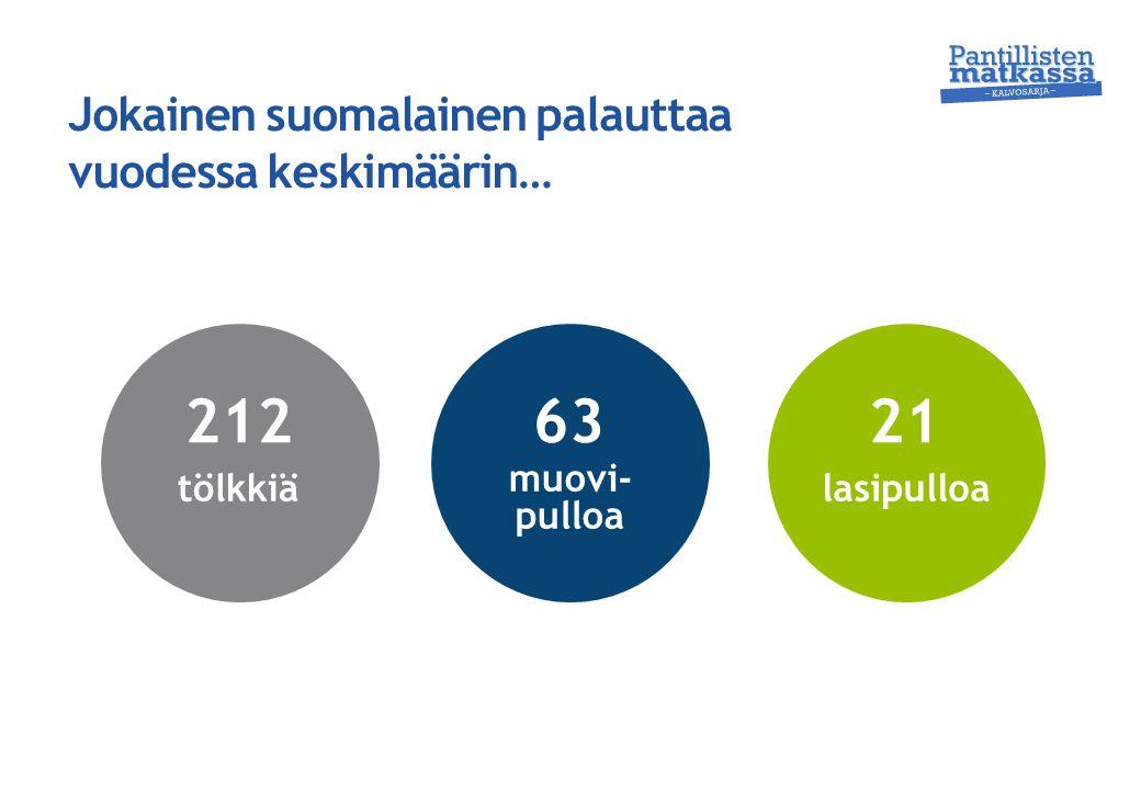 Jokainen suomalainen palauttaa vuodessa keskimäärin…