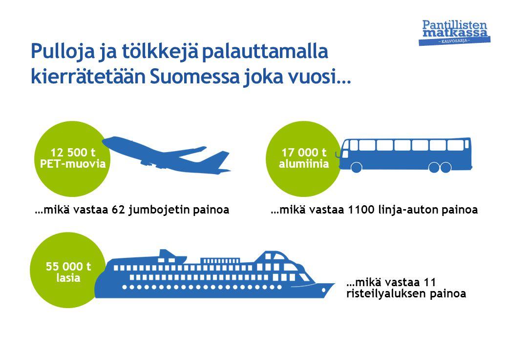 Pulloja ja tölkkejä palauttamalla kierrätetään Suomessa joka vuosi…