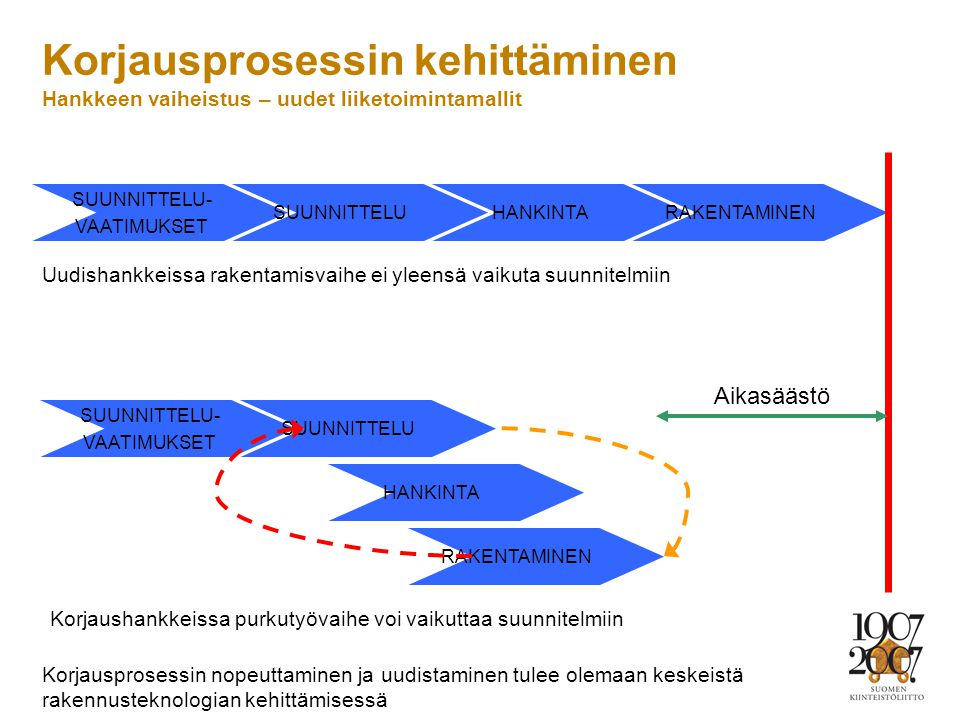 Korjausprosessin kehittäminen Hankkeen vaiheistus – uudet liiketoimintamallit
