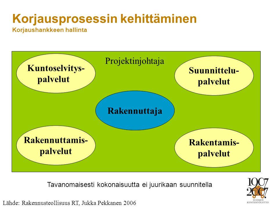 Korjausprosessin kehittäminen Korjaushankkeen hallinta