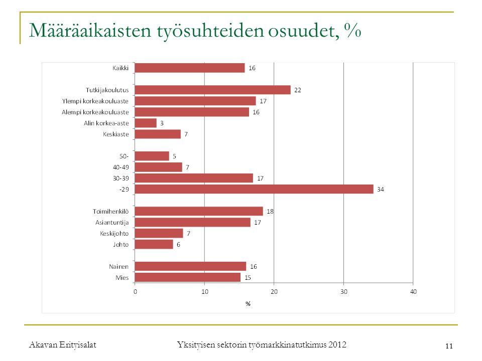 Määräaikaisten työsuhteiden osuudet, %