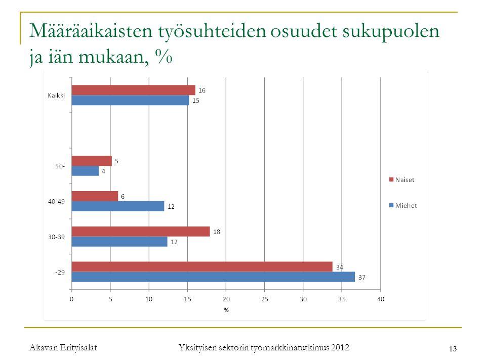 Määräaikaisten työsuhteiden osuudet sukupuolen ja iän mukaan, %