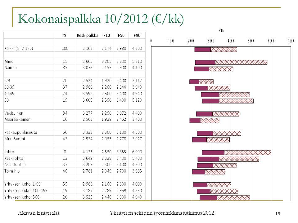 Kokonaispalkka 10/2012 (€/kk)