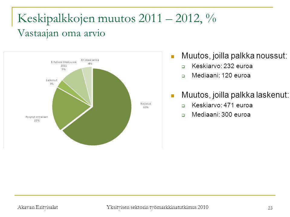 Keskipalkkojen muutos 2011 – 2012, % Vastaajan oma arvio