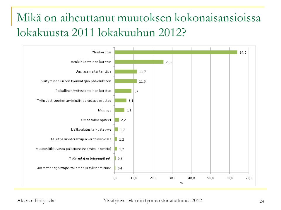 Yksityisen sektorin työmarkkinatutkimus 2012