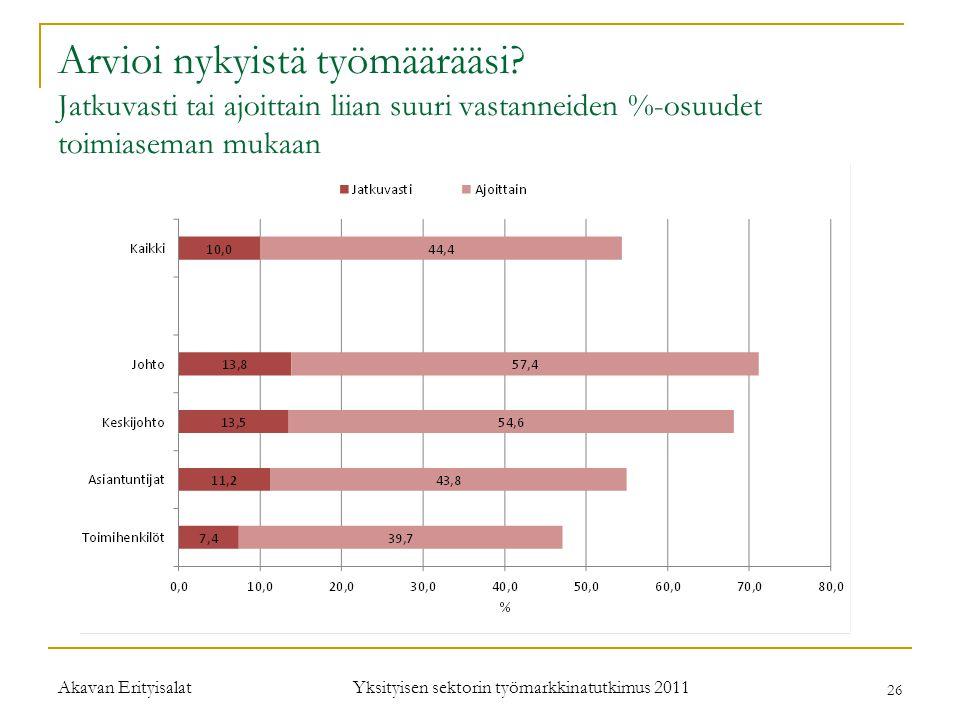 Yksityisen sektorin työmarkkinatutkimus 2011