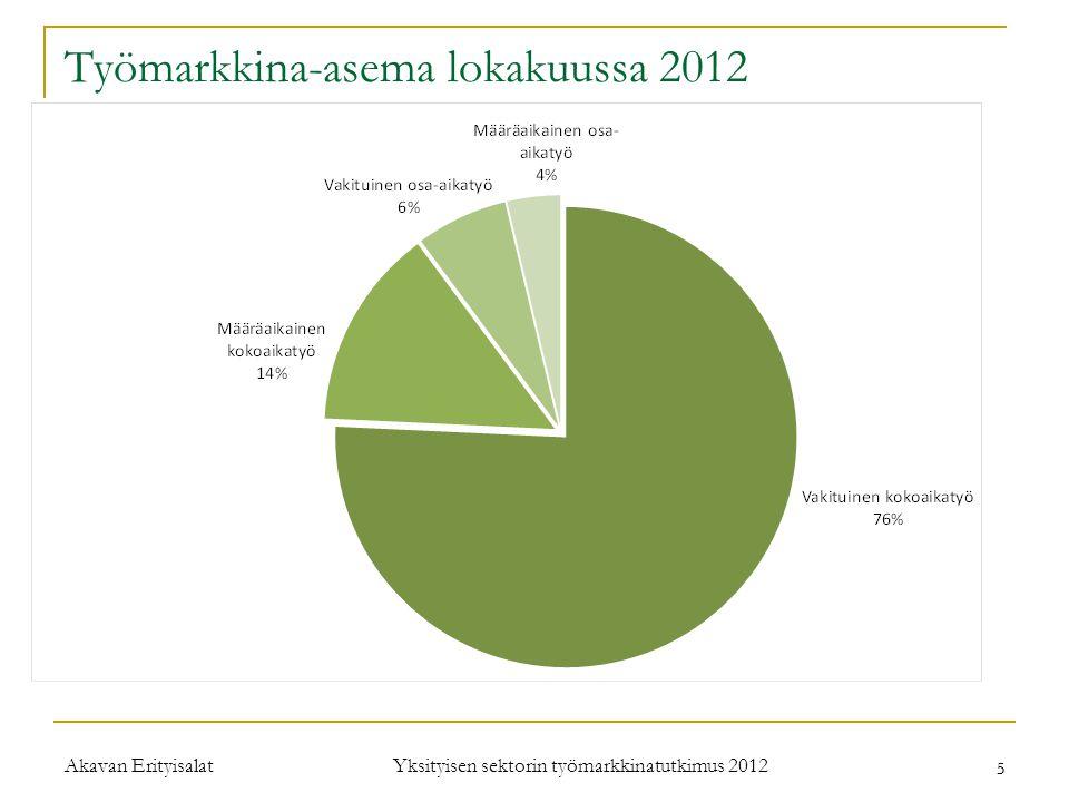 Työmarkkina-asema lokakuussa 2012