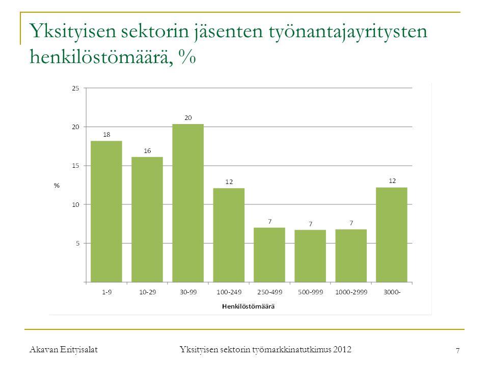 Yksityisen sektorin jäsenten työnantajayritysten henkilöstömäärä, %