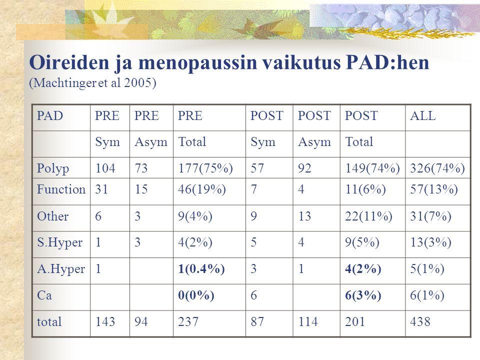 Oireiden ja menopaussin vaikutus PAD:hen (Machtinger et al 2005)