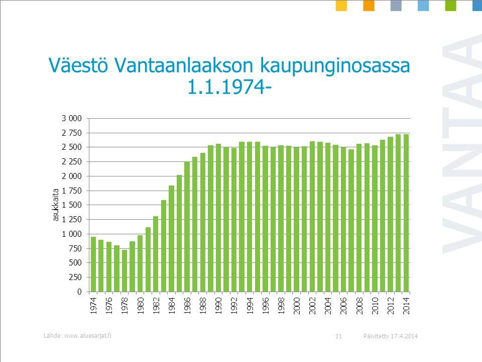 Väestö Vantaanlaakson kaupunginosassa 1.1.1974-