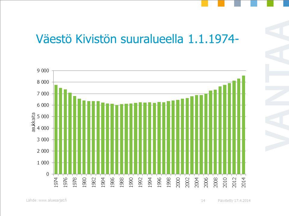 Väestö Kivistön suuralueella 1.1.1974-