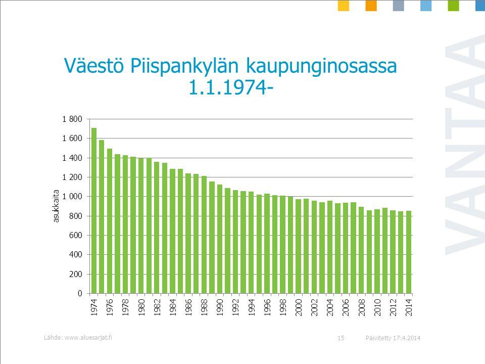 Väestö Piispankylän kaupunginosassa 1.1.1974-