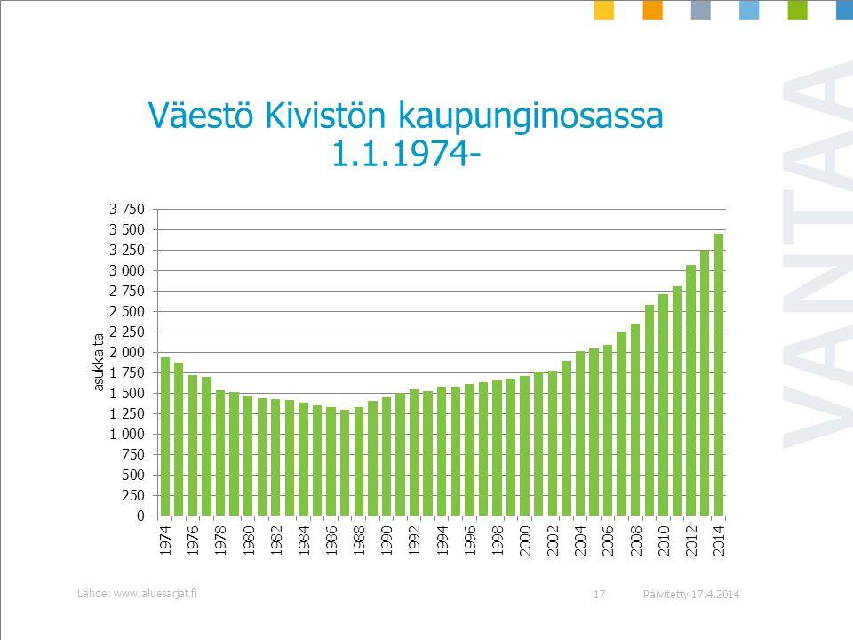 Väestö Kivistön kaupunginosassa 1.1.1974-