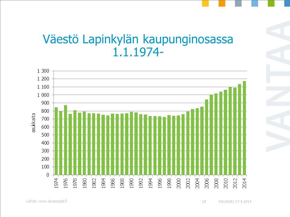 Väestö Lapinkylän kaupunginosassa 1.1.1974-