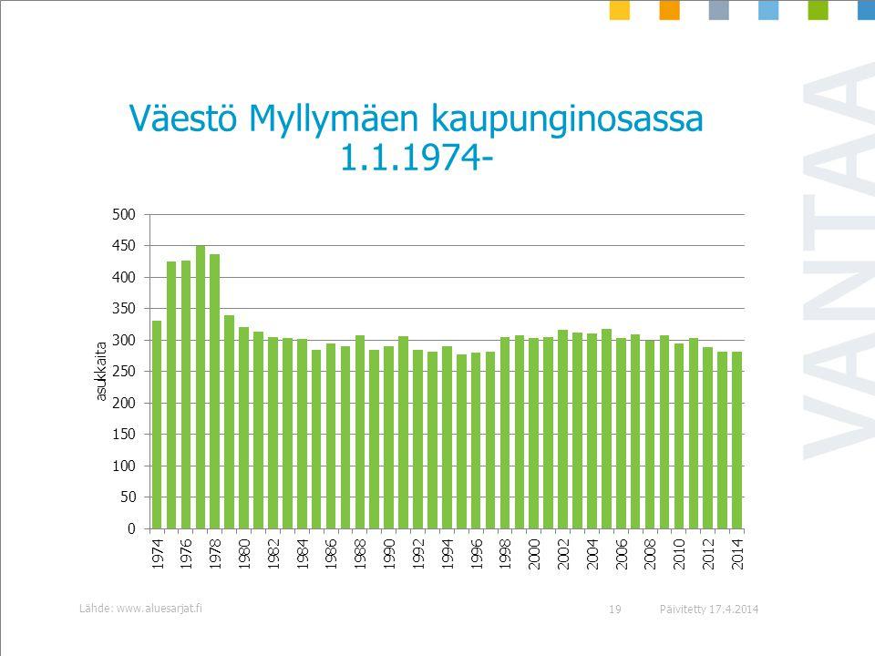 Väestö Myllymäen kaupunginosassa 1.1.1974-
