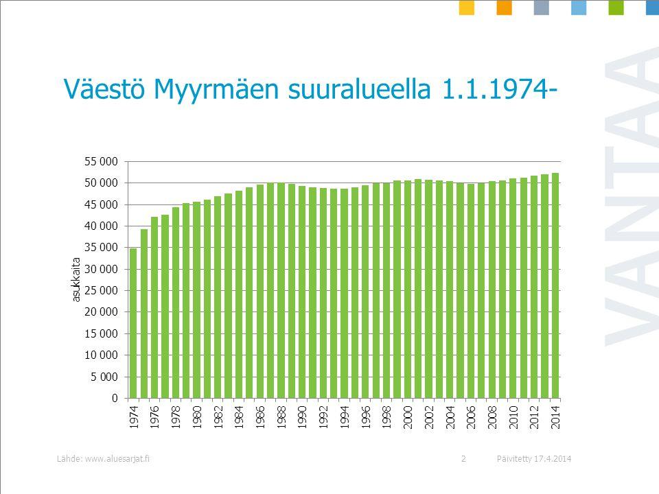 Väestö Myyrmäen suuralueella 1.1.1974-